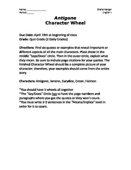 Antigone Character Wheels