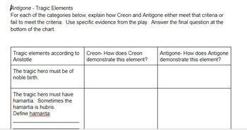 Antigone - Definition of Greek tragedy and elements found in play