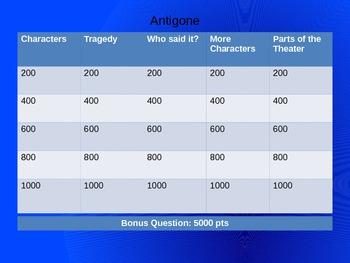 Antigone Jeopardy Review