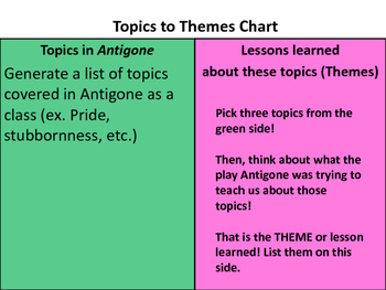 Antigone Unit