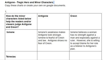 Antigone - Use evidence to analyze minor characters and tragic elements