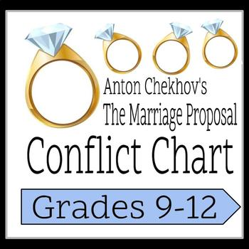 Anton Chekhovs The Marriage Proposal Conflict Chart
