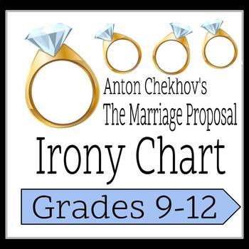 Anton Chekhov's The Marriage Proposal: Irony Chart