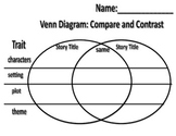 Antonetti Style Venn Diagram Characters Setting Plot Theme