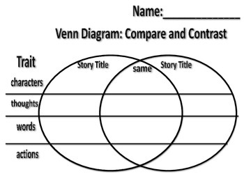 Antonetti Venn Diagram Characters Thoughts Actions Words
