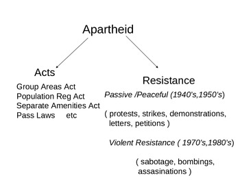 Apartheid in South Africa ( 1948-1994)