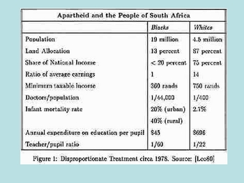 Apartheid in South Africa Powerpoint
