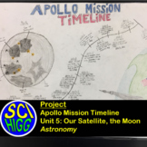 Apollo Mission Timeline - Astronomy - The Moon