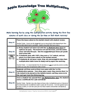 Apple Tree of Knowledge Multiplication