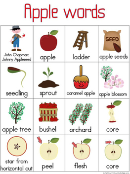 Apple Writing Center Tools: Theme Words
