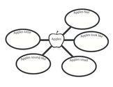 Apples Descriptive Word Web (Five Senses)