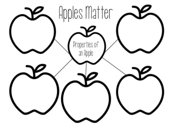 Apples Matter- Properties of an Apple