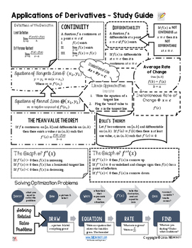 Applications of Derivatives Study Guide