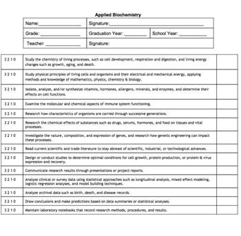 Applied Biochemistry Pathway CTE Competencies BUNDLE