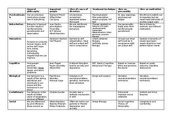 Approaches / Perspectives of Psychology Chart