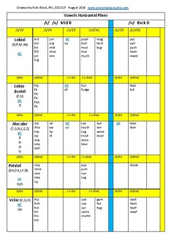 Apraxia Vowel Word List CV-VC-CVC