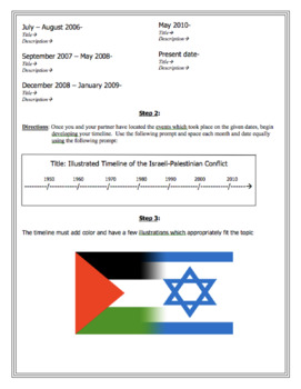 Arab-Israeli Conflict Illustrated Timeline Activity and Outline Notes