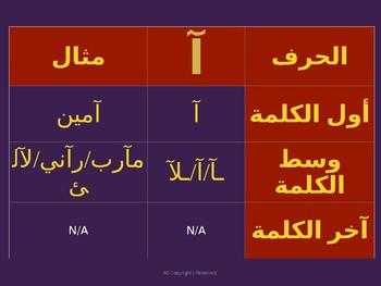 Arabic Alphabet Presentation
