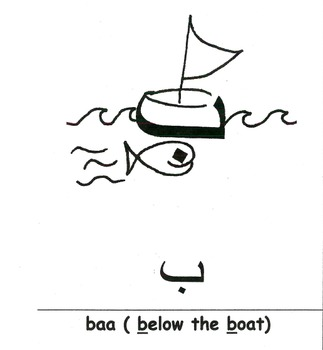 "a mnemonic showing how the Arabic letter ""ba"" looks like a Boat."