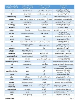 Arabic-English Medical Terminology Dictionary