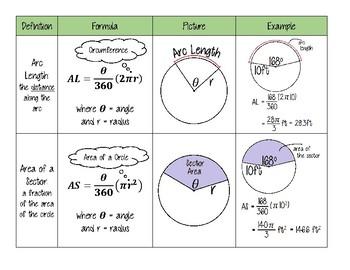 Arc Length & Area of a Sector Formula Guide