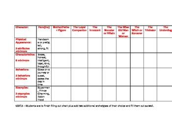 Archetypes Chart