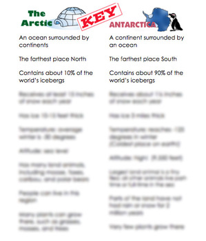 Arctic and Antarctic Sentence Sorting Activity (with Answer Key)