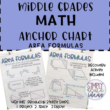 Area Formula Middle Grades Math Anchor Chart