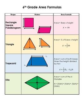 Area Formulas Reference Sheet - 6th Grade