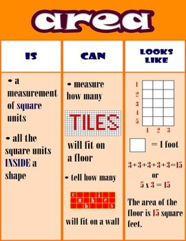 Area (IS, Can, LOOKS LIKE) = Poster/Anchor Chart with Cards for Students