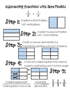 Area Model: Add and Subtraction Fractions, Steps for Interactive Notebook
