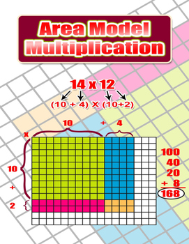 Area Model Multiplication = Poster/Anchor Chart with Cards