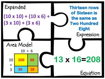 Area Model Multiplication Two digit Factors Partial Products of 2 digit factors