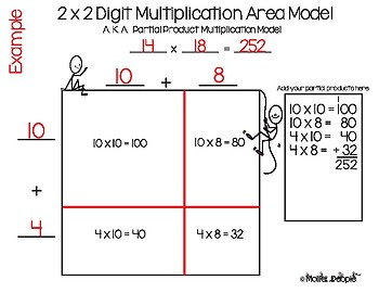 The Area Multiplication Model: Transition from Base 10 Blocks!  A Story!