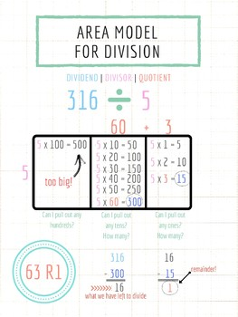 Area Model for Division Digital Anchor Chart
