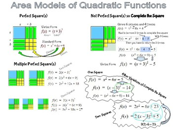 Area Models for Quadratic Functions Perfect Squares