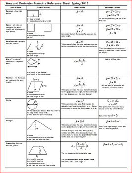 Area and Perimeter Formulas Reference Sheet Spring 2013 (Editable)