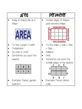 Area and Perimeter Notes