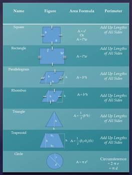 Area and Perimeter Summary Sheet