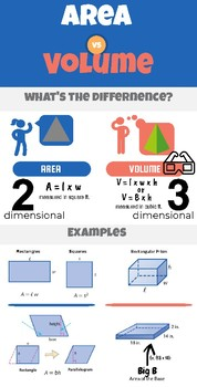 Area and Volume Anchor Chart