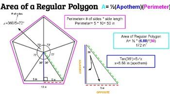 Area of Regular Polygons (Apothem) Poster