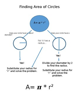 Area of circles flow chart
