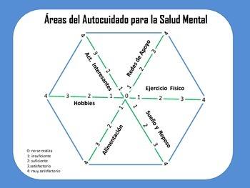 Areas de Autocuidado para la Salud Mental