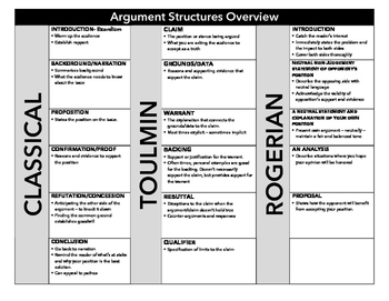 Argument Structure Overview