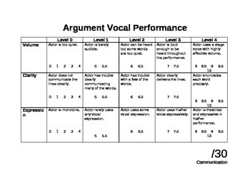 Argument Vocal Performance Rubric