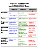 Argument Writing Rubric/ Opinion Writing Rubric (editable)