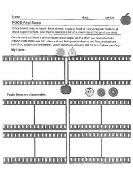 Argumentative Debate Topic: Organic vs Conventional Food Common Core Unit