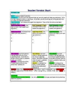 Argumentative Essay Brainstorm Chart