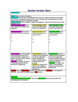 Argumentative Essay Chart - Teacher Explanation