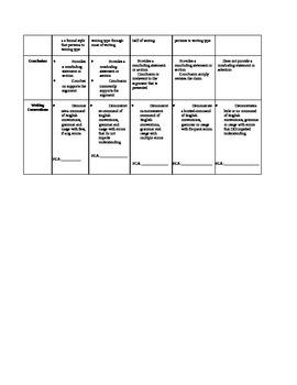 7th and 8th Grade Common Core PARCC Argumentative Writing Rubric